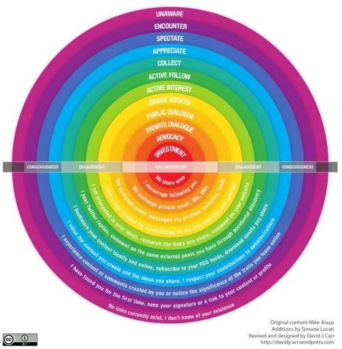 Spectrum of Online Relationships via David Carr